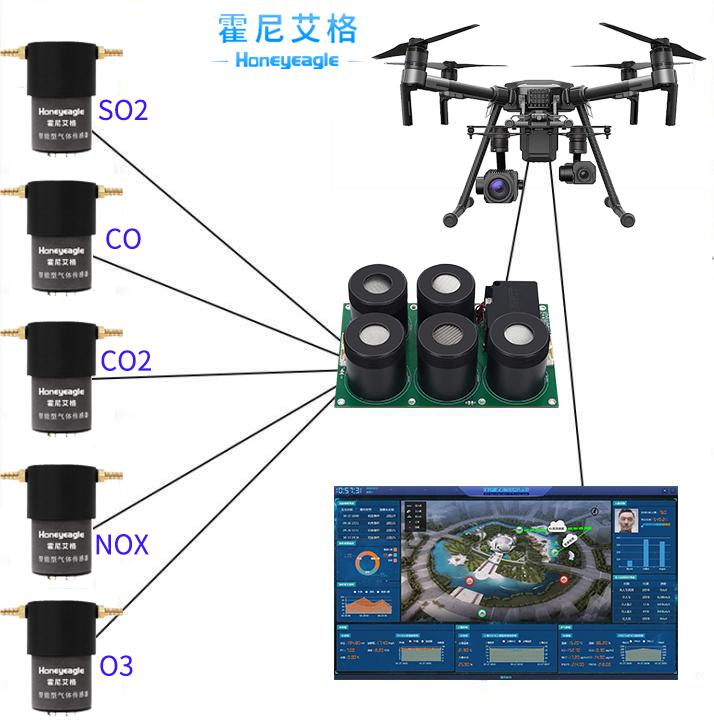 無人機大氣監測(ce)模塊(kuai)